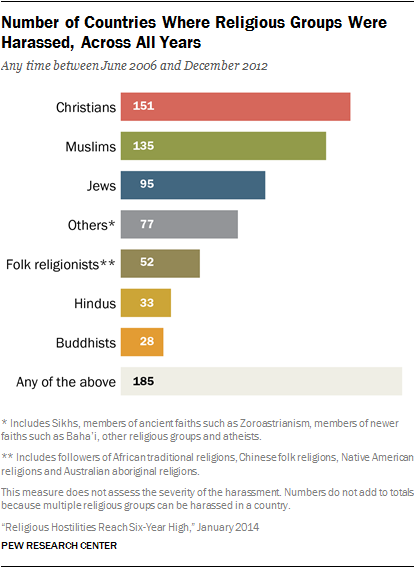 Religion Pew Research Center Study Results